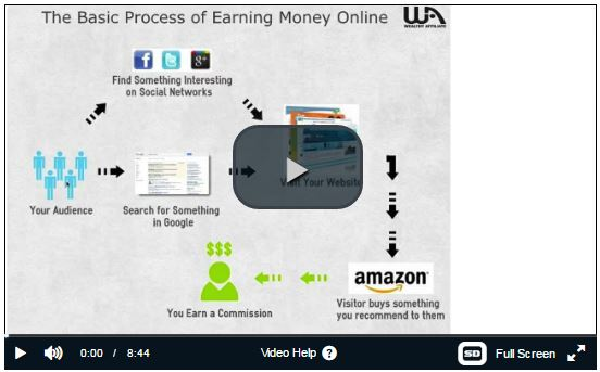 earning money online