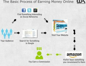 how to earn money with Wealthy Affiliate
